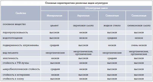 Технические характеристики и разновидности штукатурки Церезит