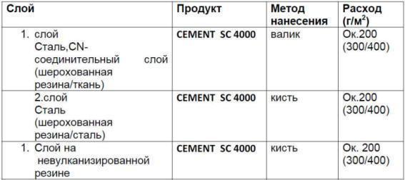 Клей Тип Топ (Tip Top, Топ Топ) виды (sc 2000, sc 4000), инструкция по применению
