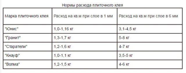 Калькулятор расхода плиточного клея на 1м²: сколько нужно клея