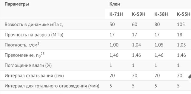 Таблица с видами клея