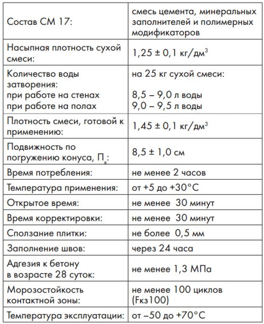 Технические характеристики СМ 17