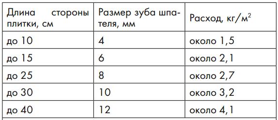 Средние показатели расхода ceresit cm 17