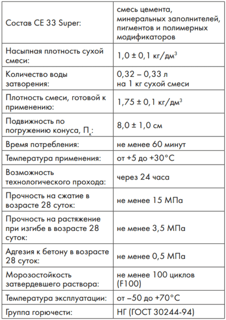 Затирка Ceresit CE 33: технические характеристики и правила эксплуатации